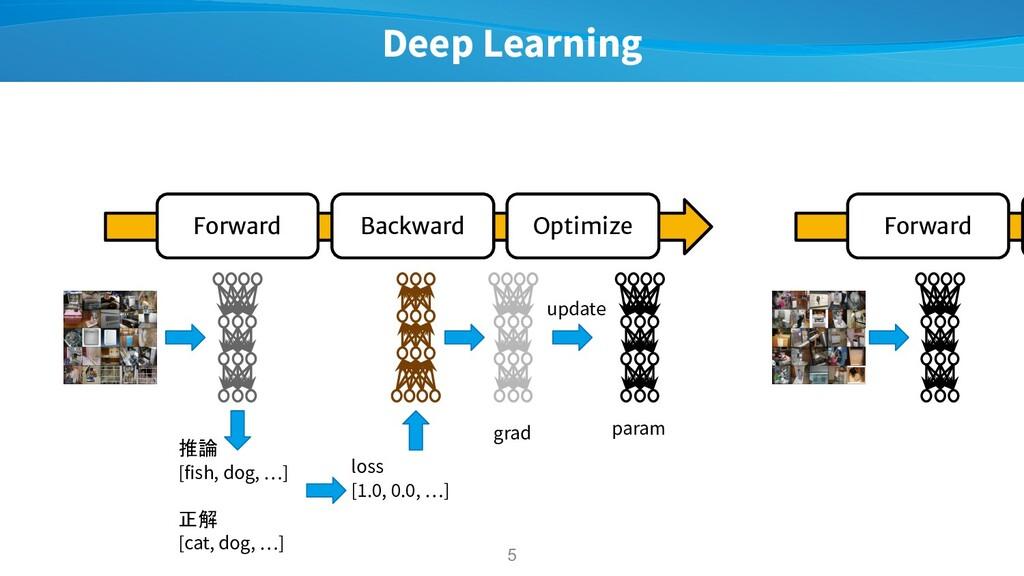 Deep Learning 5 Forward Backward Optimize 推論 [f...
