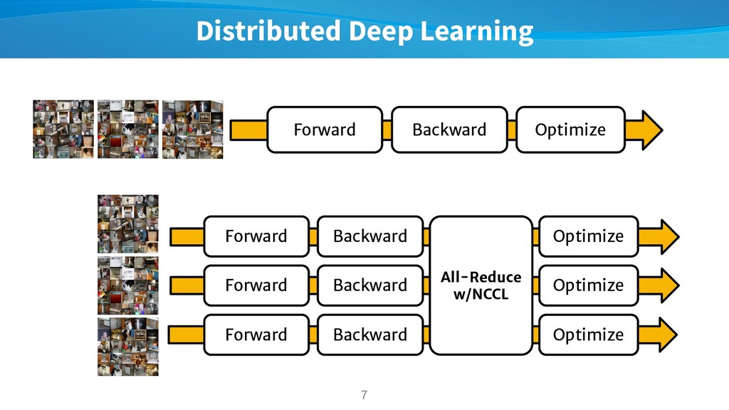 Distributed Deep Learning 7 All-Reduce w/NCCL F...