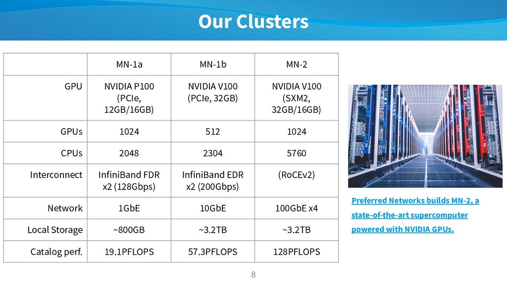 Our Clusters 8 MN-1a MN-1b MN-2 GPU NVIDIA P100...