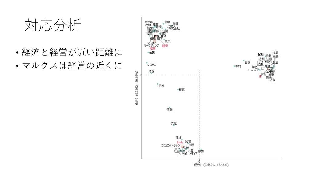 対応分析 • 経済と経営が近い距離に • マルクスは経営の近くに