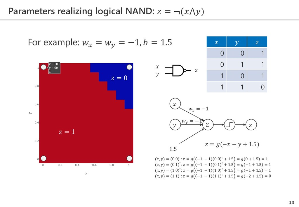 Parameters realizing logical NAND:  = ¬(⋀) 13  ...