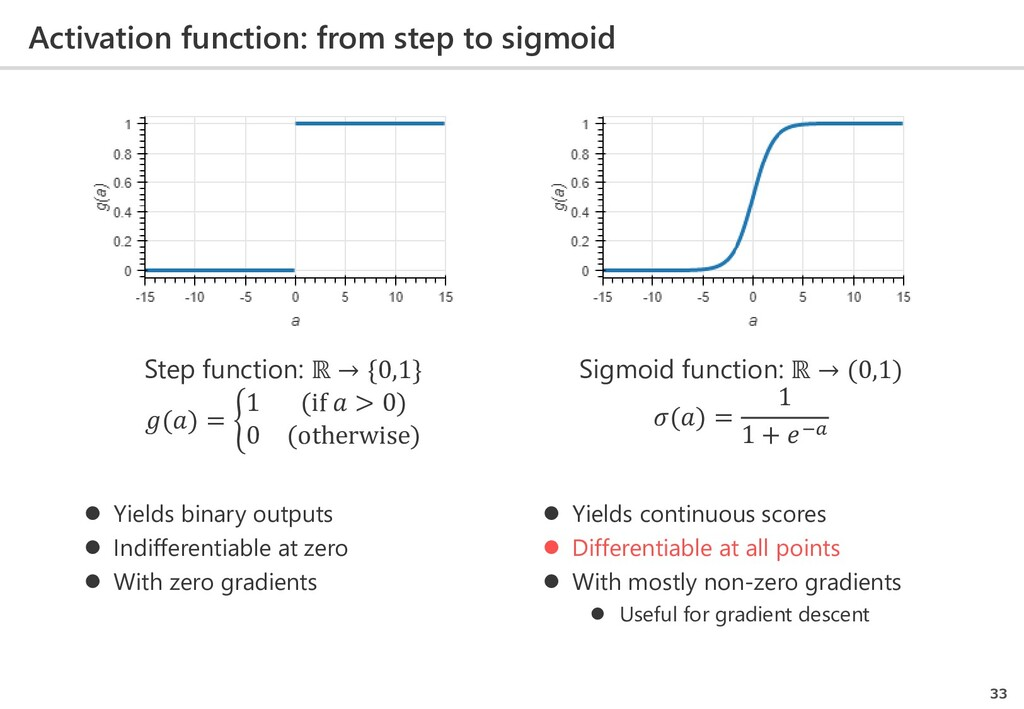 Activation function: from step to sigmoid 33  ...