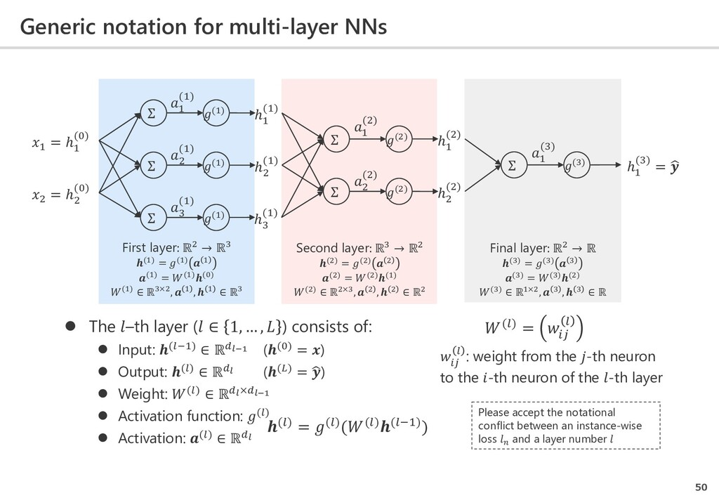 Generic notation for multi-layer NNs 50 Σ (1) Σ...