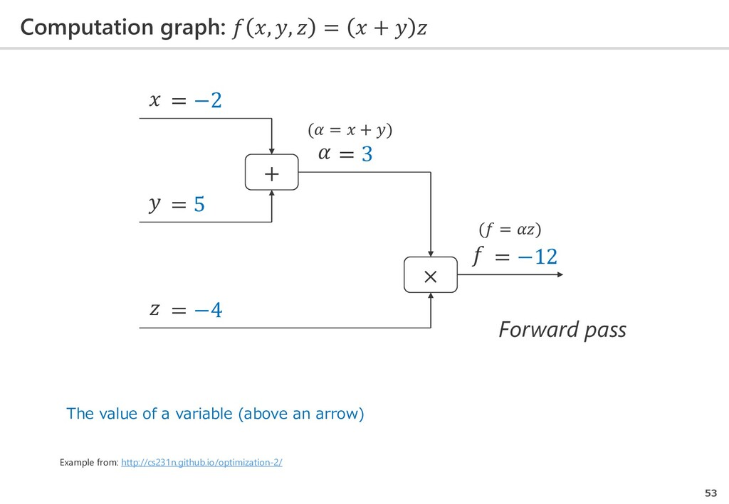 Computation graph:  , ,  =  +   53 Example from...