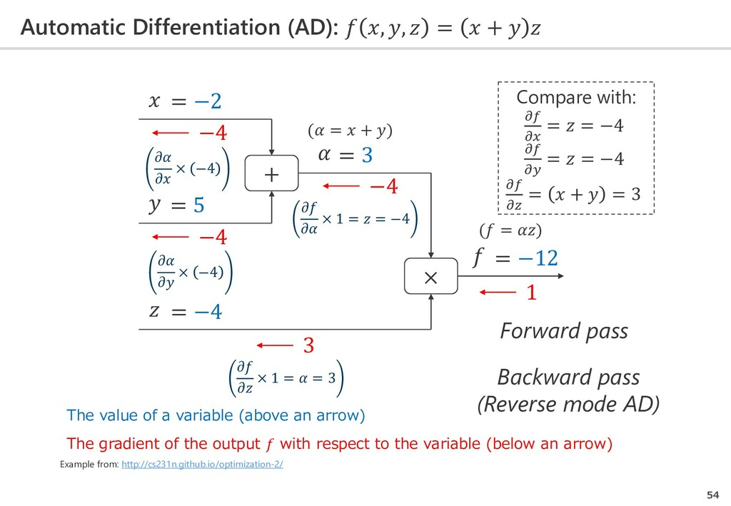Automatic Differentiation (AD):  , ,  =  +   54...