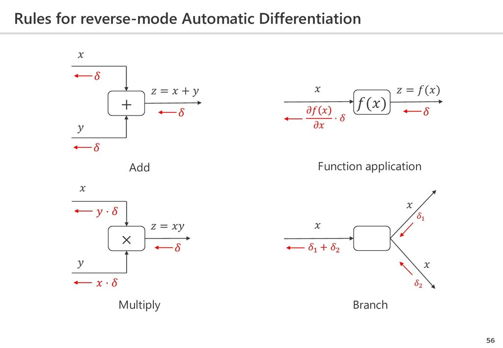 Rules for reverse-mode Automatic Differentiatio...