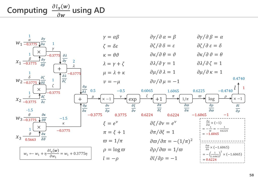 Computing    using AD 58 1 1 × + + × −1 exp +1 ...