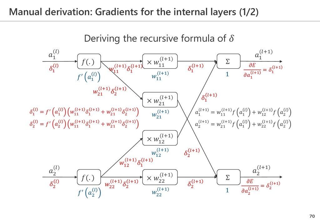 Manual derivation: Gradients for the internal l...