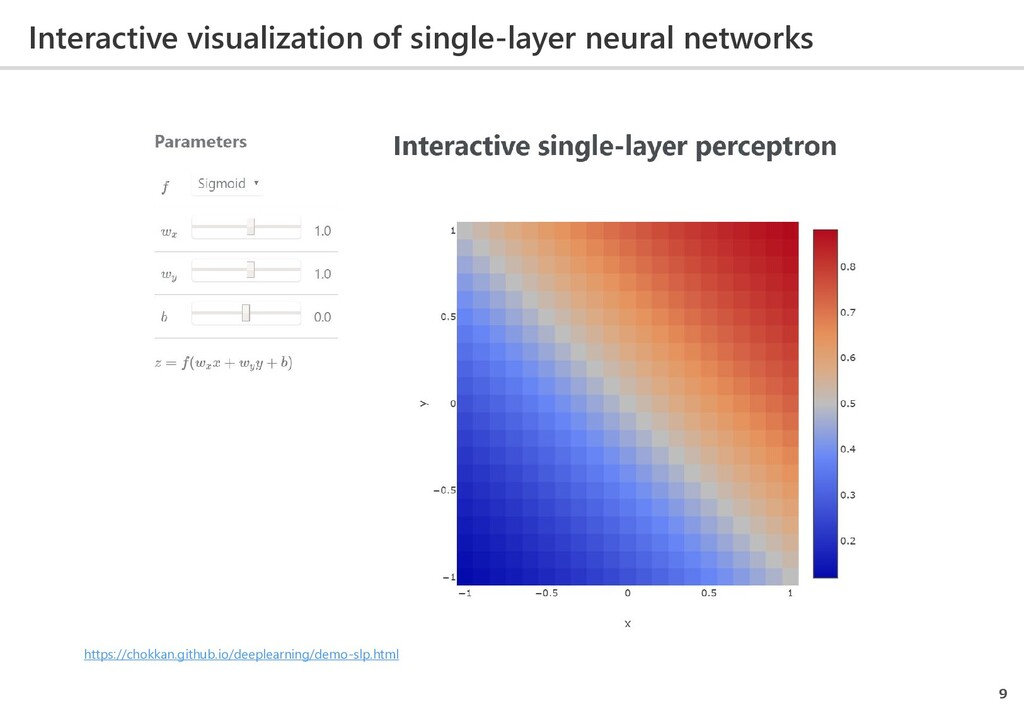 Interactive visualization of single-layer neura...