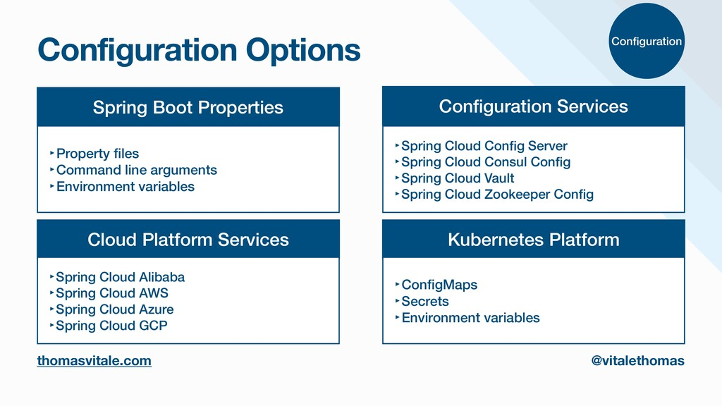 Configuration Options thomasvitale.com @vitalet...