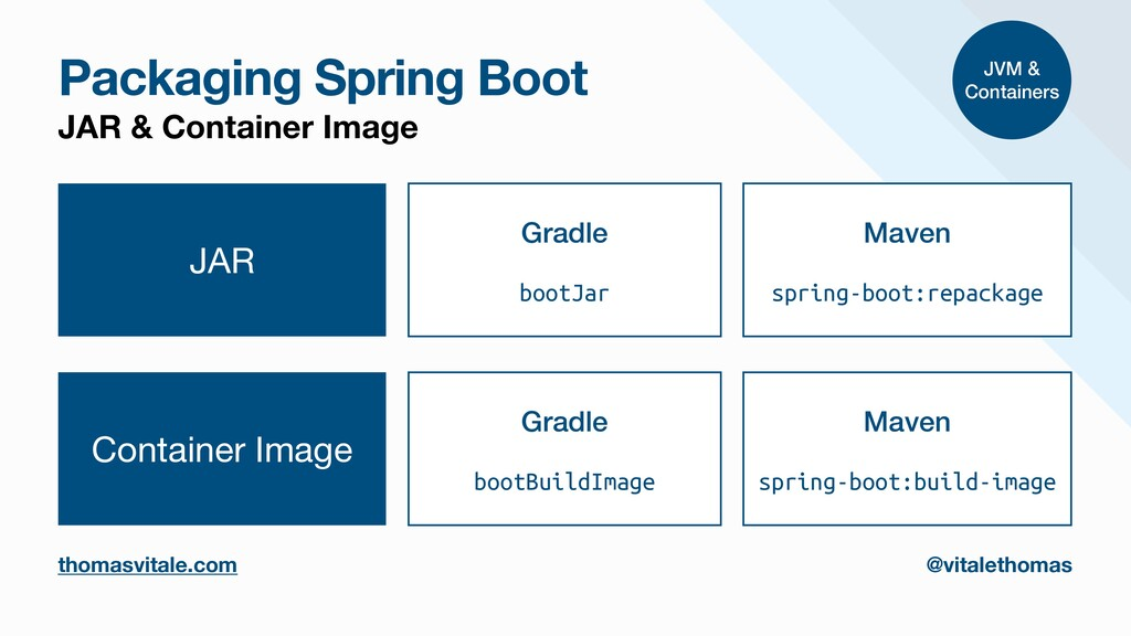 Packaging Spring Boot JAR & Container Image tho...