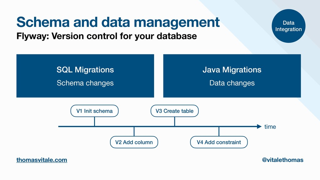 Schema and data management Flyway: Version cont...