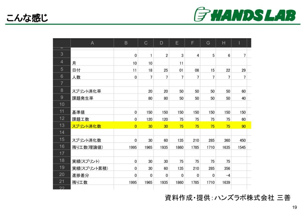 19 こんな感じ 資料作成・提供:ハンズラボ株式会社 三善