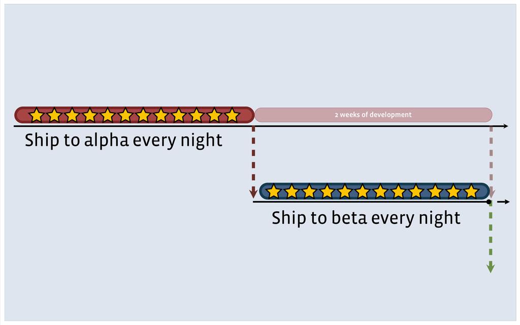 Ship to beta every night 2 weeks of development...