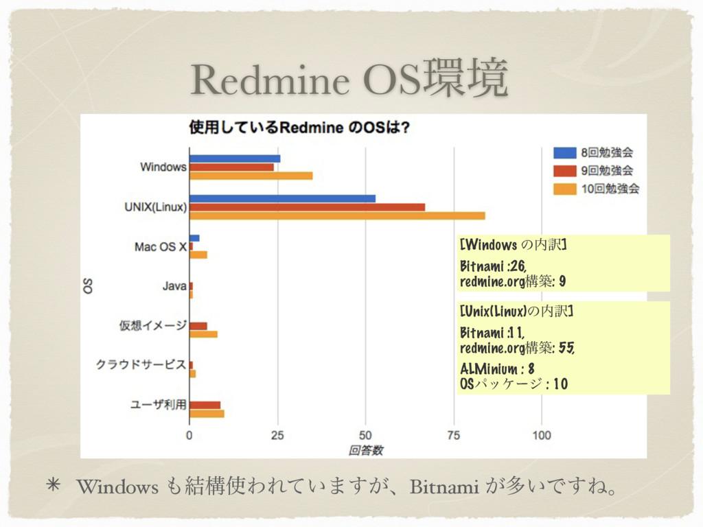 Redmine OSڥ Windows ݁ߏΘΕ͍ͯ·͕͢ɺBitnami ͕ଟ͍Ͱ͢Ͷ...