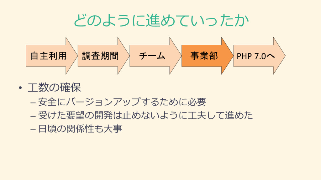 どのように進めていったか 調査期間 自主利用 チーム 事業部 PHP 7.0へ • 工数の確保...