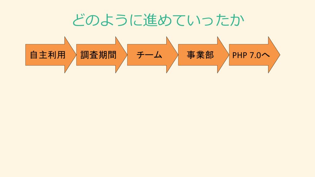 どのように進めていったか 調査期間 自主利用 チーム 事業部 PHP 7.0へ