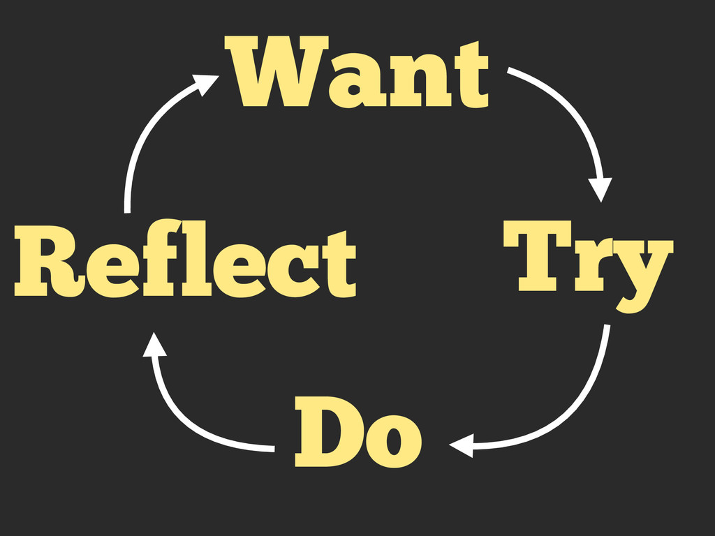 Want Try Do Reflect