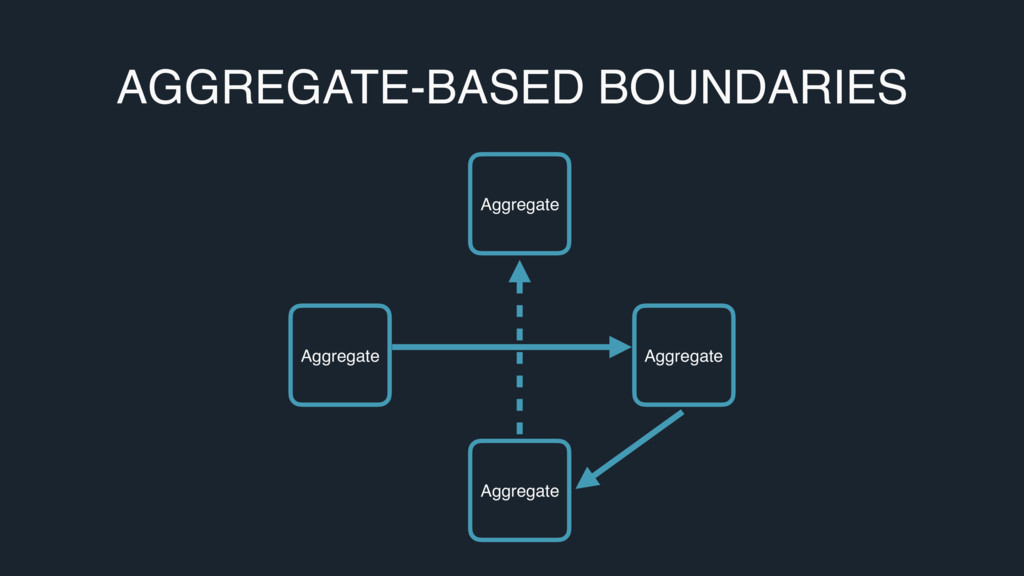 AGGREGATE-BASED BOUNDARIES Aggregate Aggregate ...