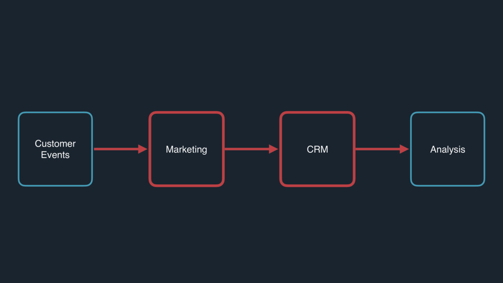 Marketing CRM Analysis Customer Events Marketin...