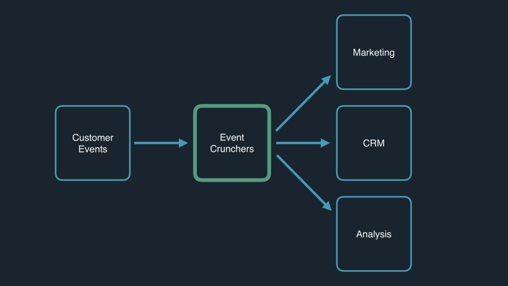 Marketing CRM Analysis Customer Events Event Cr...