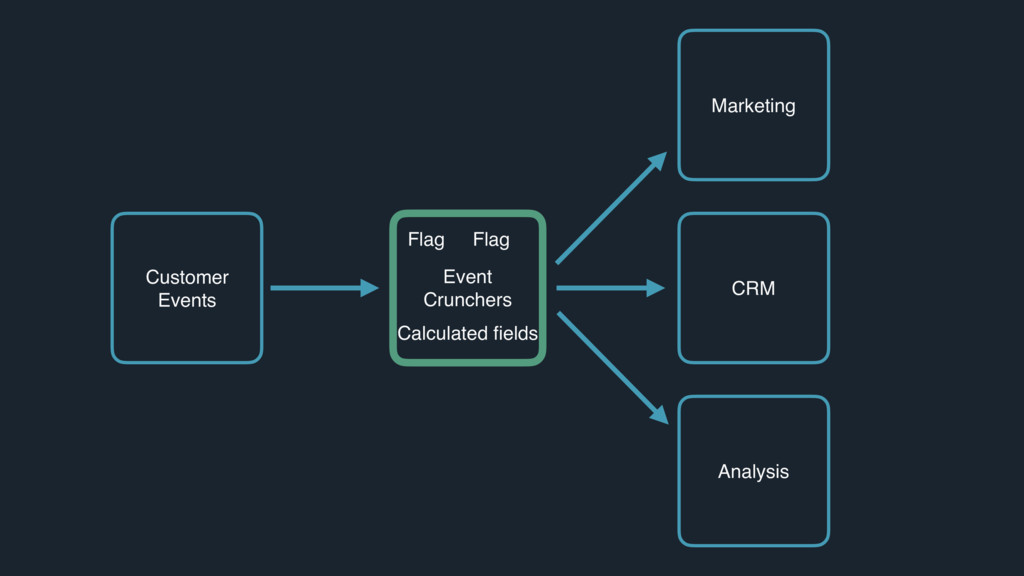 Customer Events Event Crunchers Marketing CRM A...