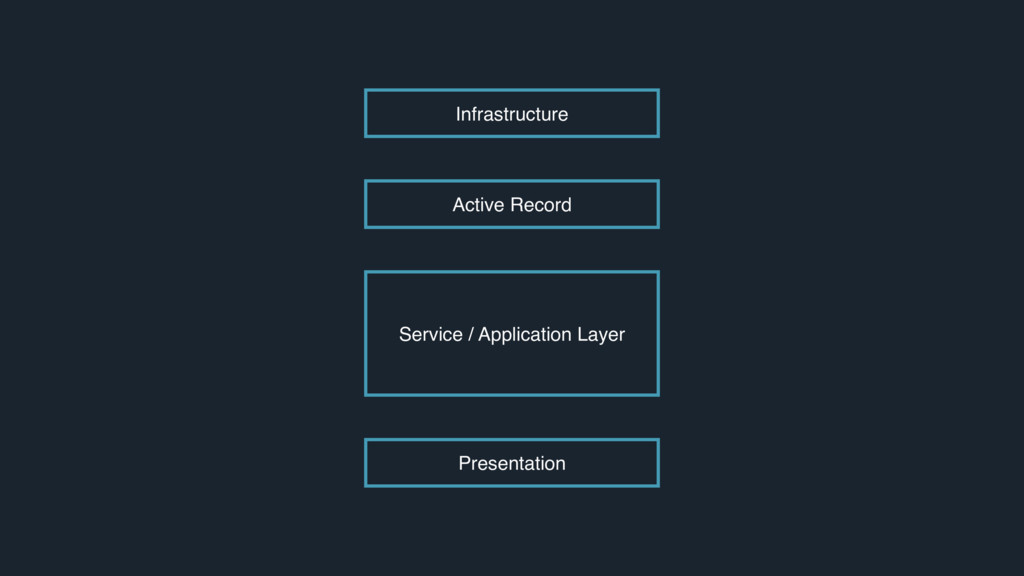 Active Record Service / Application Layer Prese...
