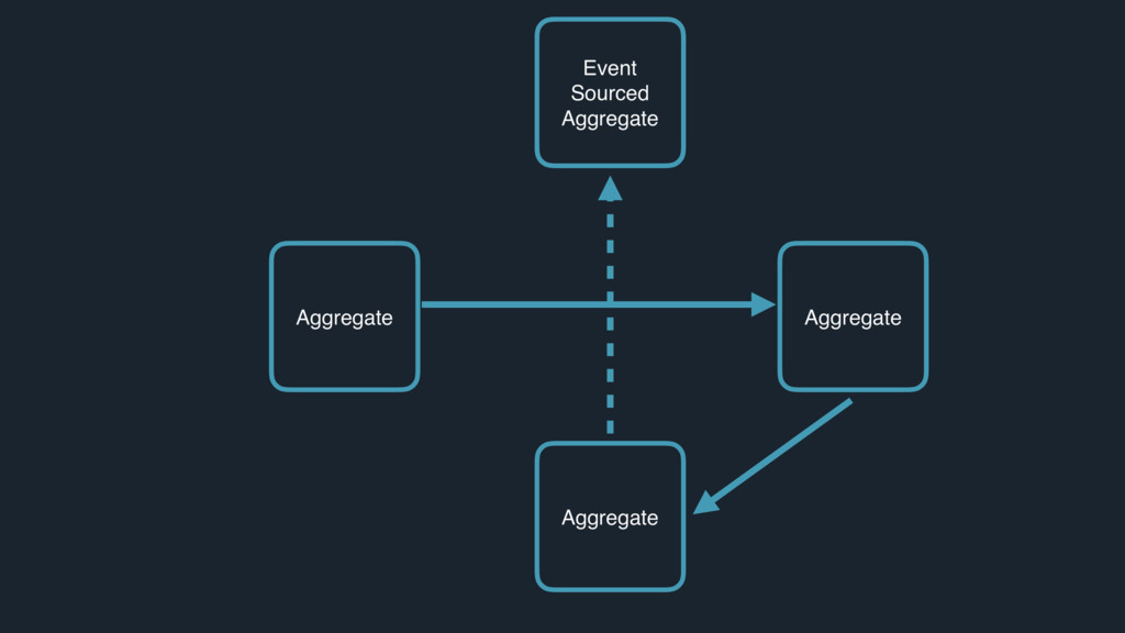 Aggregate Aggregate Aggregate Aggregate Event S...