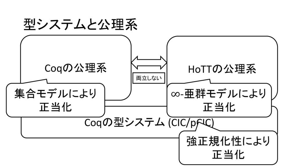 型システムと公理系 Coqの型システム (CIC/pCIC) 強正規化性により 正当化 Coq...