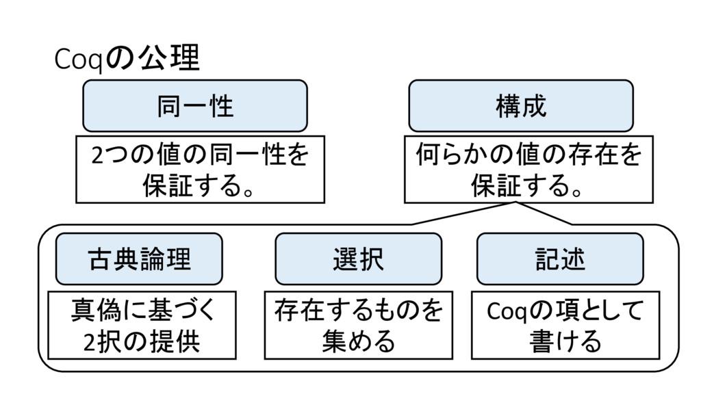 Coqの公理 同一性 2つの値の同一性を 保証する。 構成 何らかの値の存在を 保証する。 古...