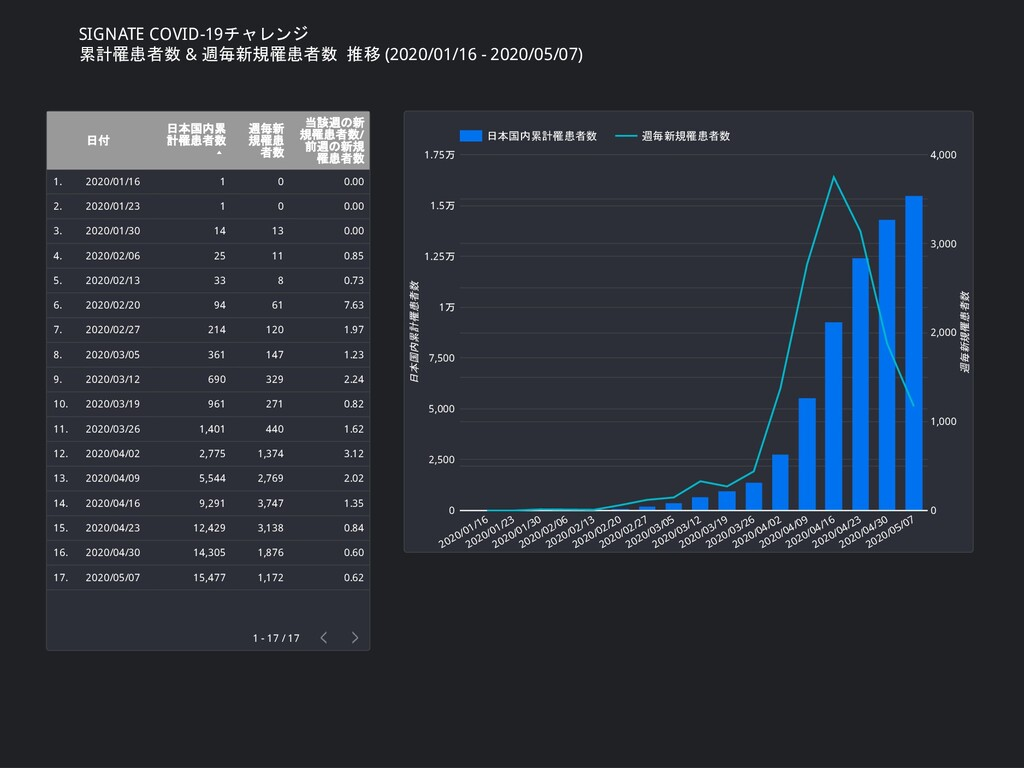 SIGNATE COVID-19チャレンジ 累計罹患者数 & 週毎新規罹患者数 推移 (202...