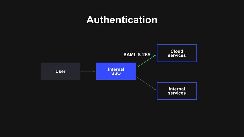 Authentication Internal  SSO Internal services...