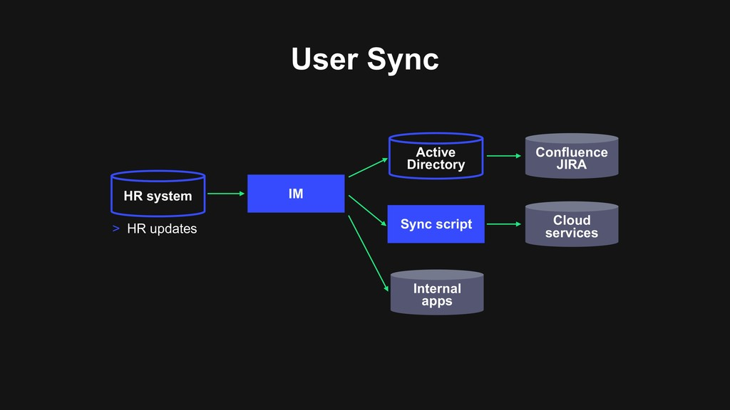 User Sync Cloud services Active Directory IM ...