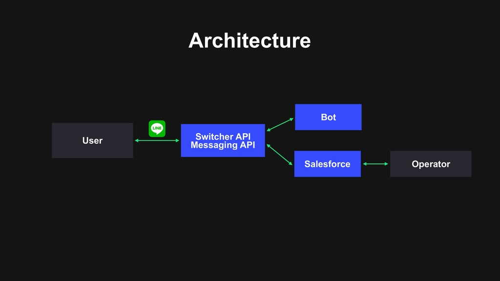 Architecture Switcher API Messaging API Salesf...
