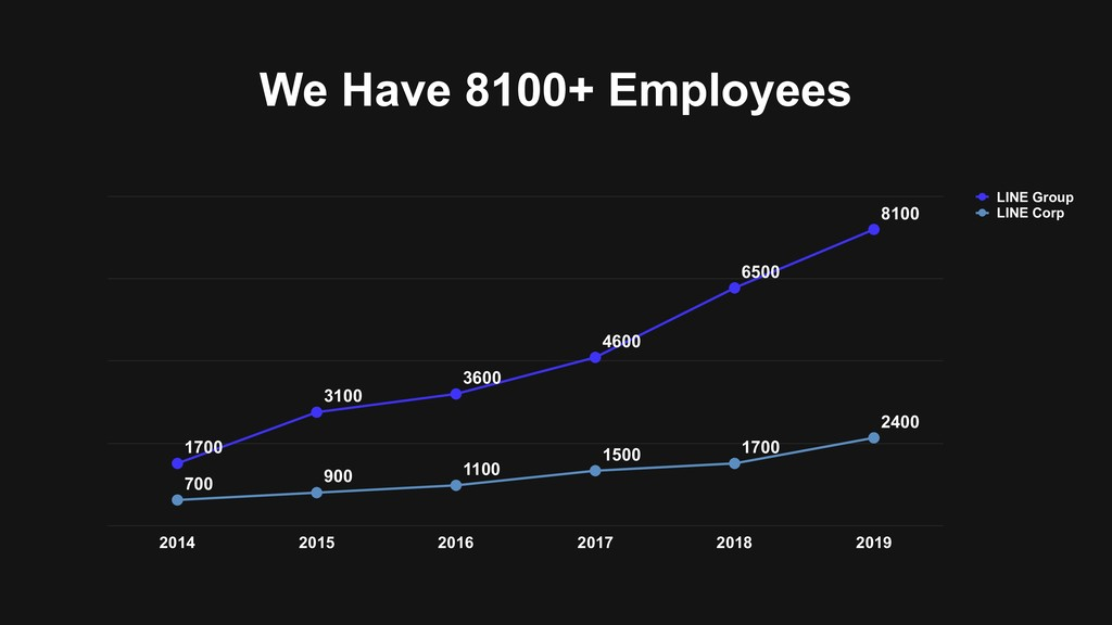 We Have 8100+ Employees 0 2250 4500 6750 9000 2...
