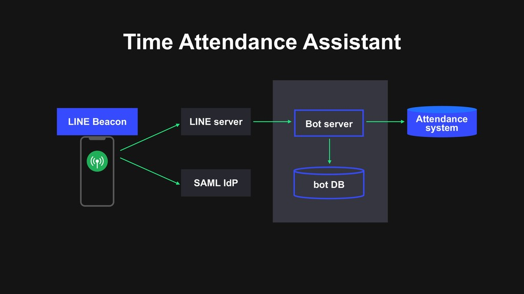 Time Attendance Assistant LINE Beacon bot DB Bo...