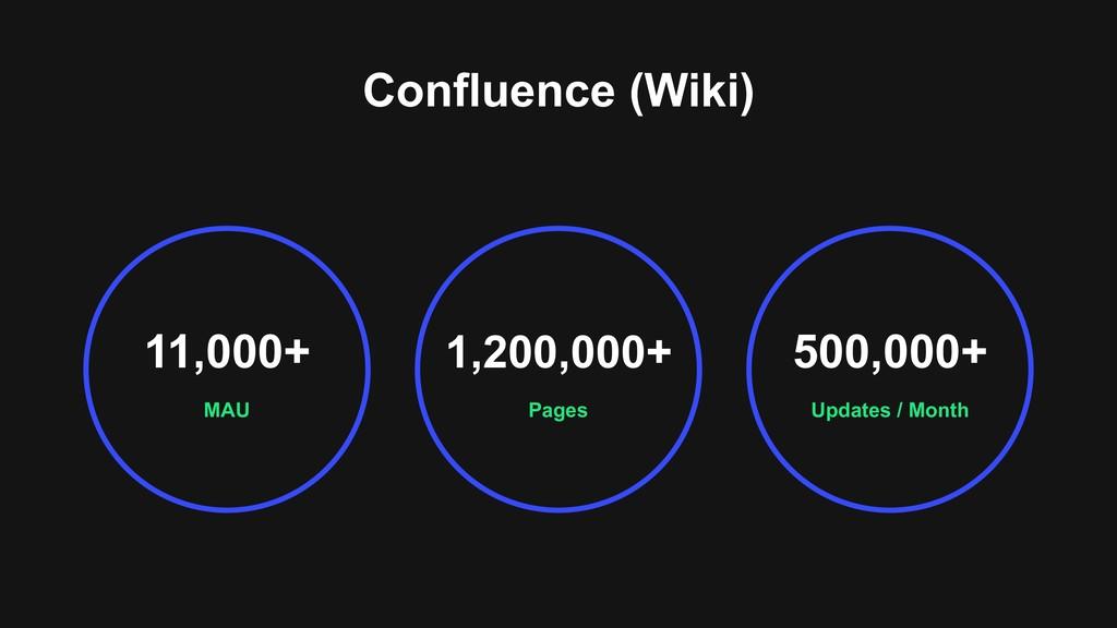 Confluence (Wiki) MAU 11,000+ Updates / Month 5...