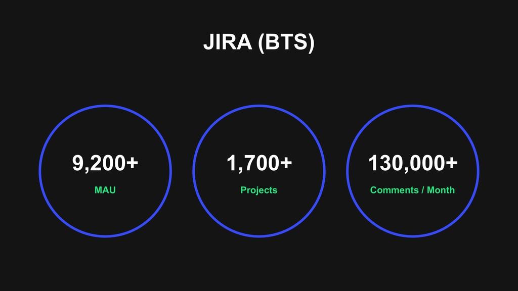 JIRA (BTS) MAU 9,200+ Comments / Month 130,000+...
