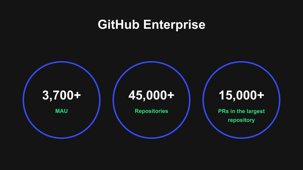 GitHub Enterprise MAU 3,700+ PRs in the largest...