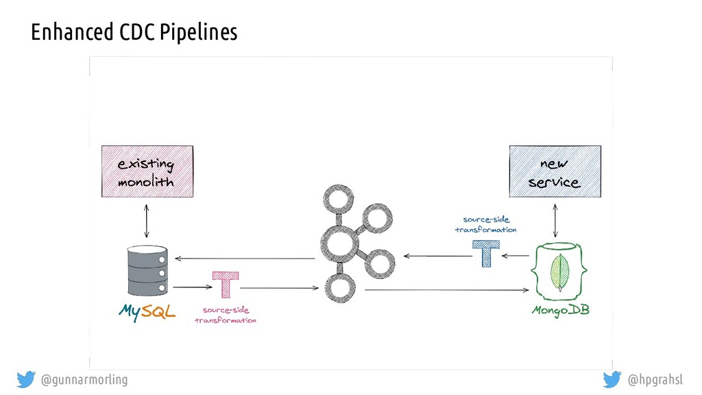 @gunnarmorling @hpgrahsl Enhanced CDC Pipelines