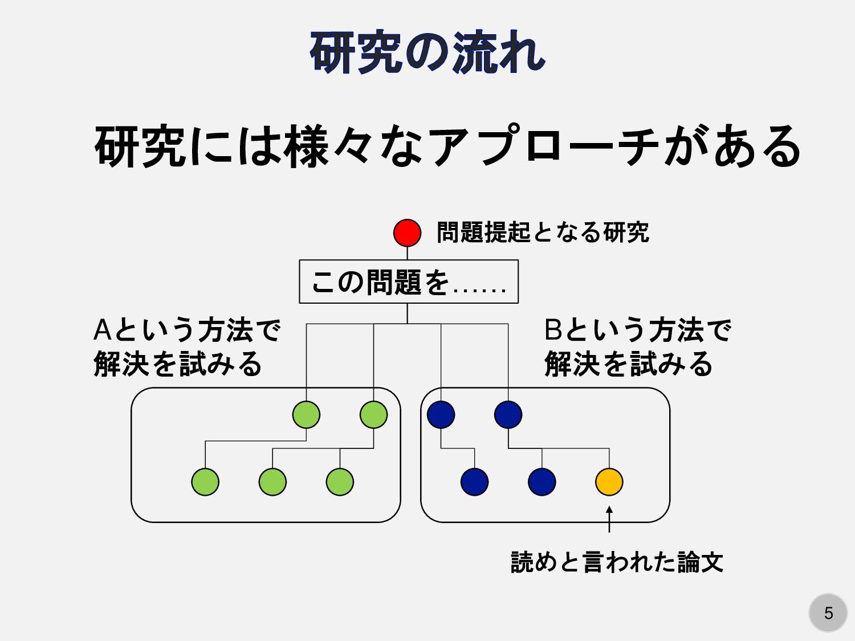5 問題提起となる研究 この問題を…… Aという方法で 解決を試みる Bという方法で 解決を試...