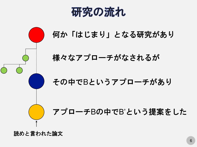 6 何か「はじまり」となる研究があり 様々なアプローチがなされるが その中でBというアプローチ...