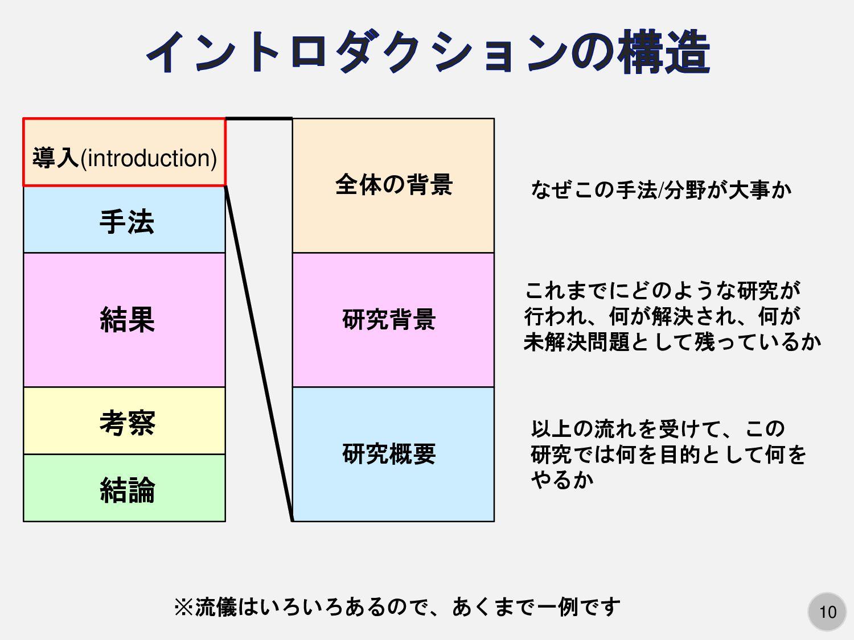 10 手法 結果 考察 結論 導入(introduction) なぜこの手法/分野が大事か 全...