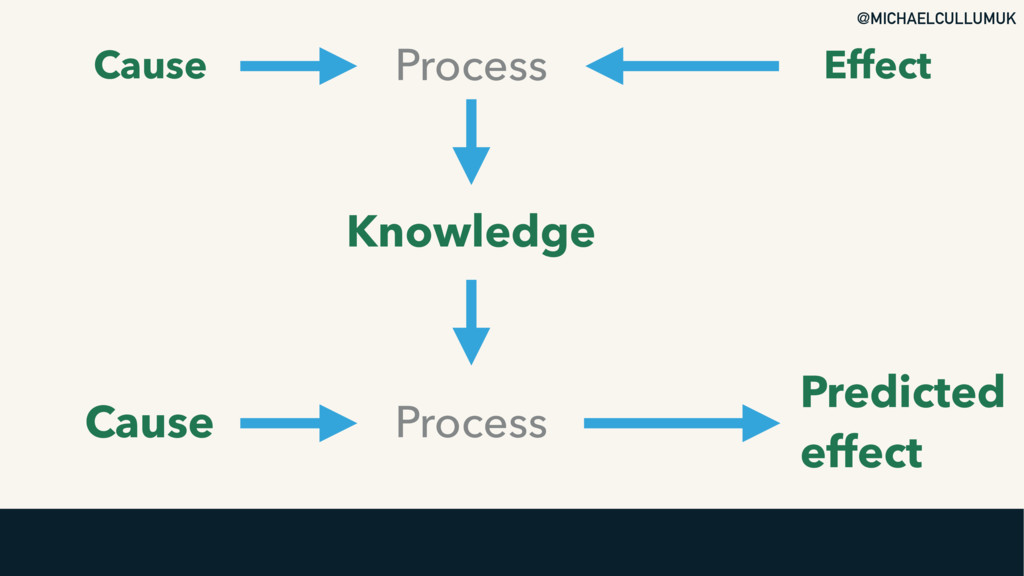 @MICHAELCULLUMUK Cause Knowledge Process Proces...