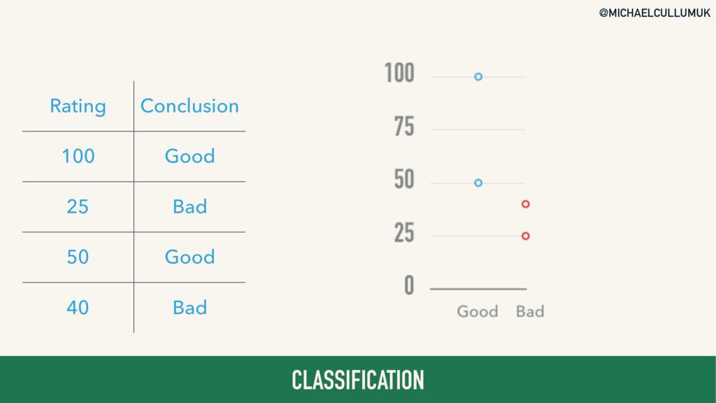 @MICHAELCULLUMUK CLASSIFICATION Rating Conclusi...