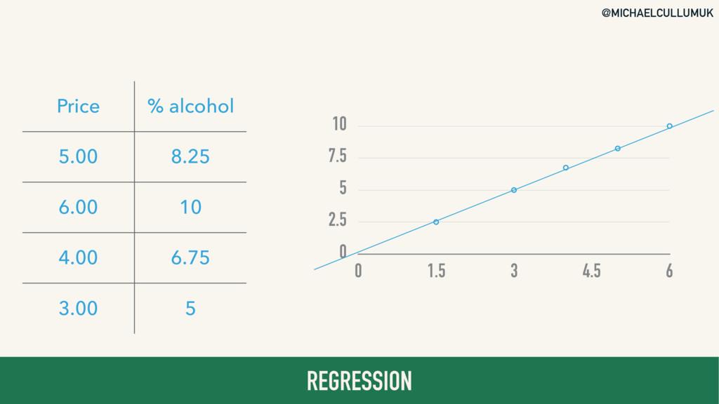 @MICHAELCULLUMUK REGRESSION Price % alcohol 5.0...