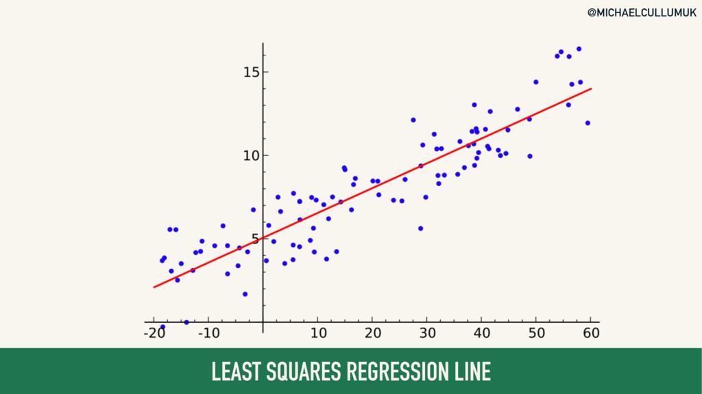 @MICHAELCULLUMUK LEAST SQUARES REGRESSION LINE