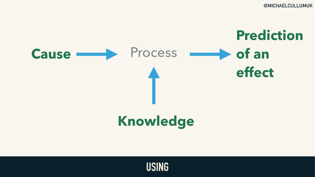@MICHAELCULLUMUK USING Cause Knowledge Process ...