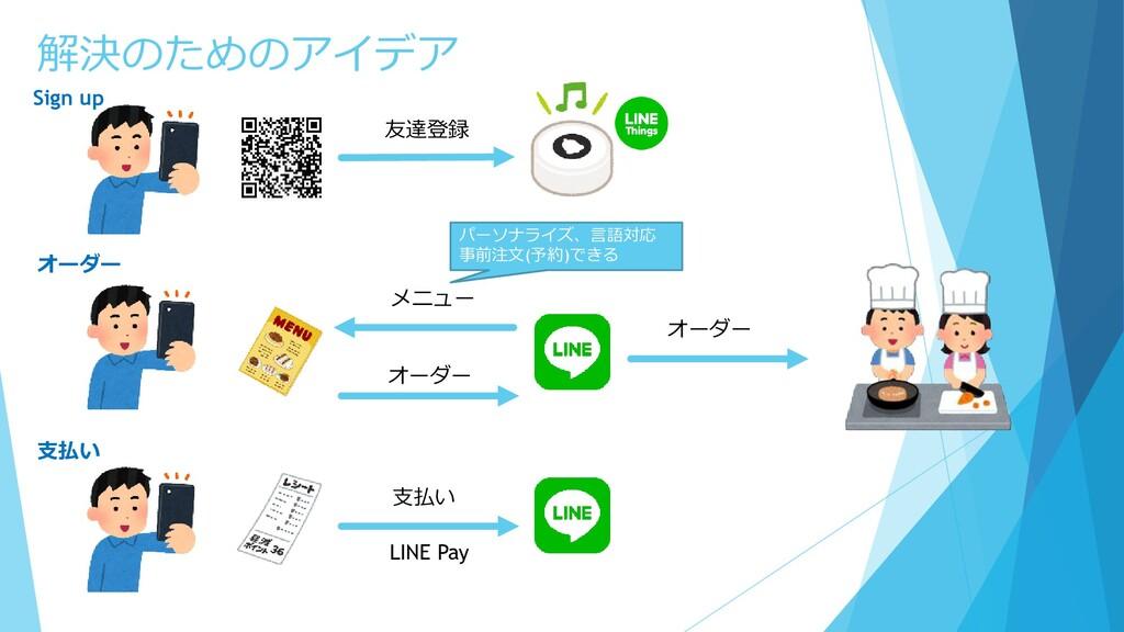 友達登録 メニュー オーダー オーダー 支払い LINE Pay 解決のためのアイデア パーソ...