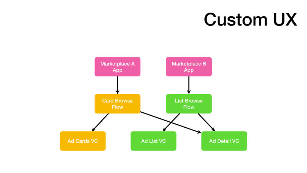 Marketplace B App List Browse Flow Card Browse...